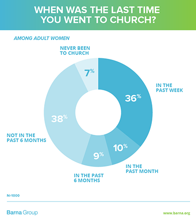 What does unchurched mean? {Hive Resources via Barna}