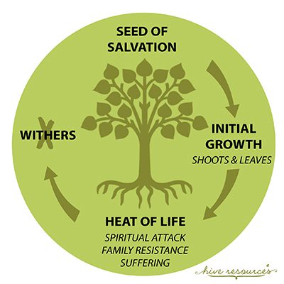 unchurched life cycle {Hive Resources}