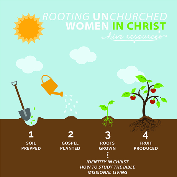 How to root unchurched women in Christ {Hive Resources}